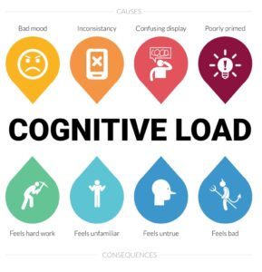 cognitive load theory - overload