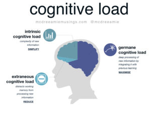 reducing type-specific cognitive load