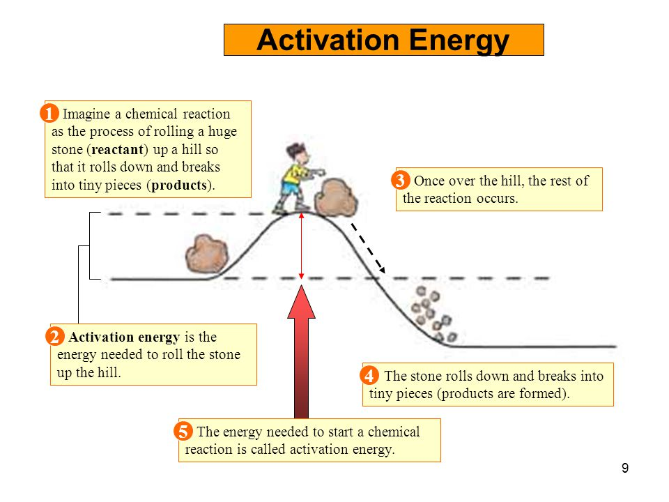 activation energy illustrated