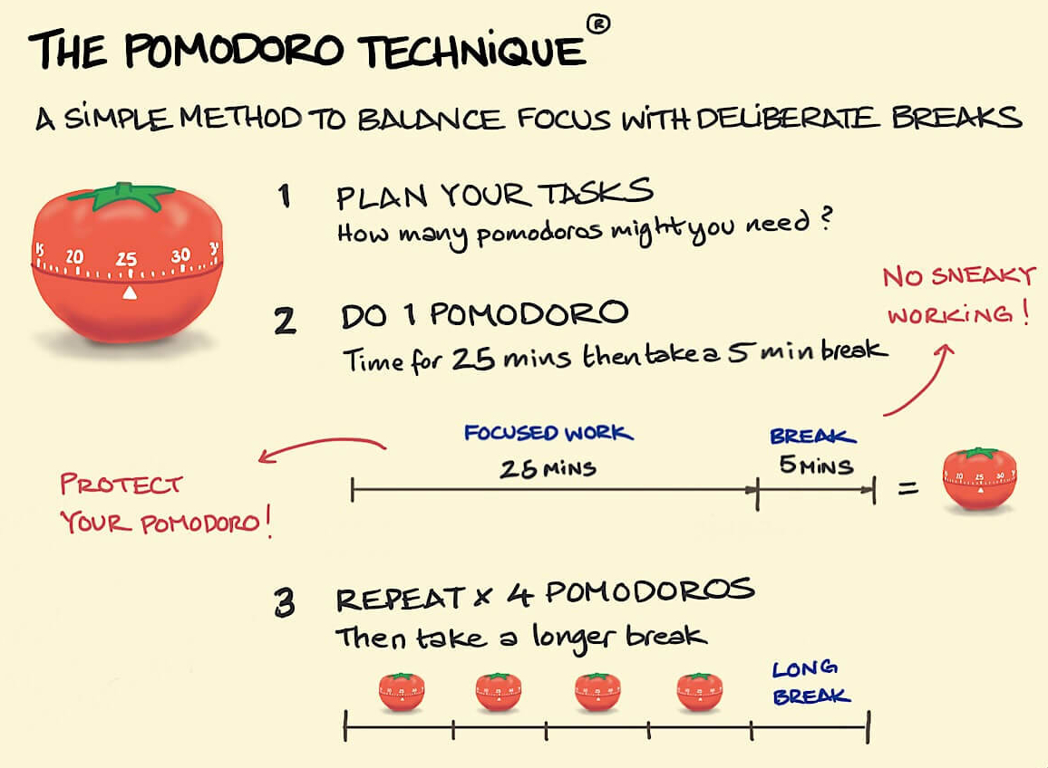 increase productivity - pomodoro technique