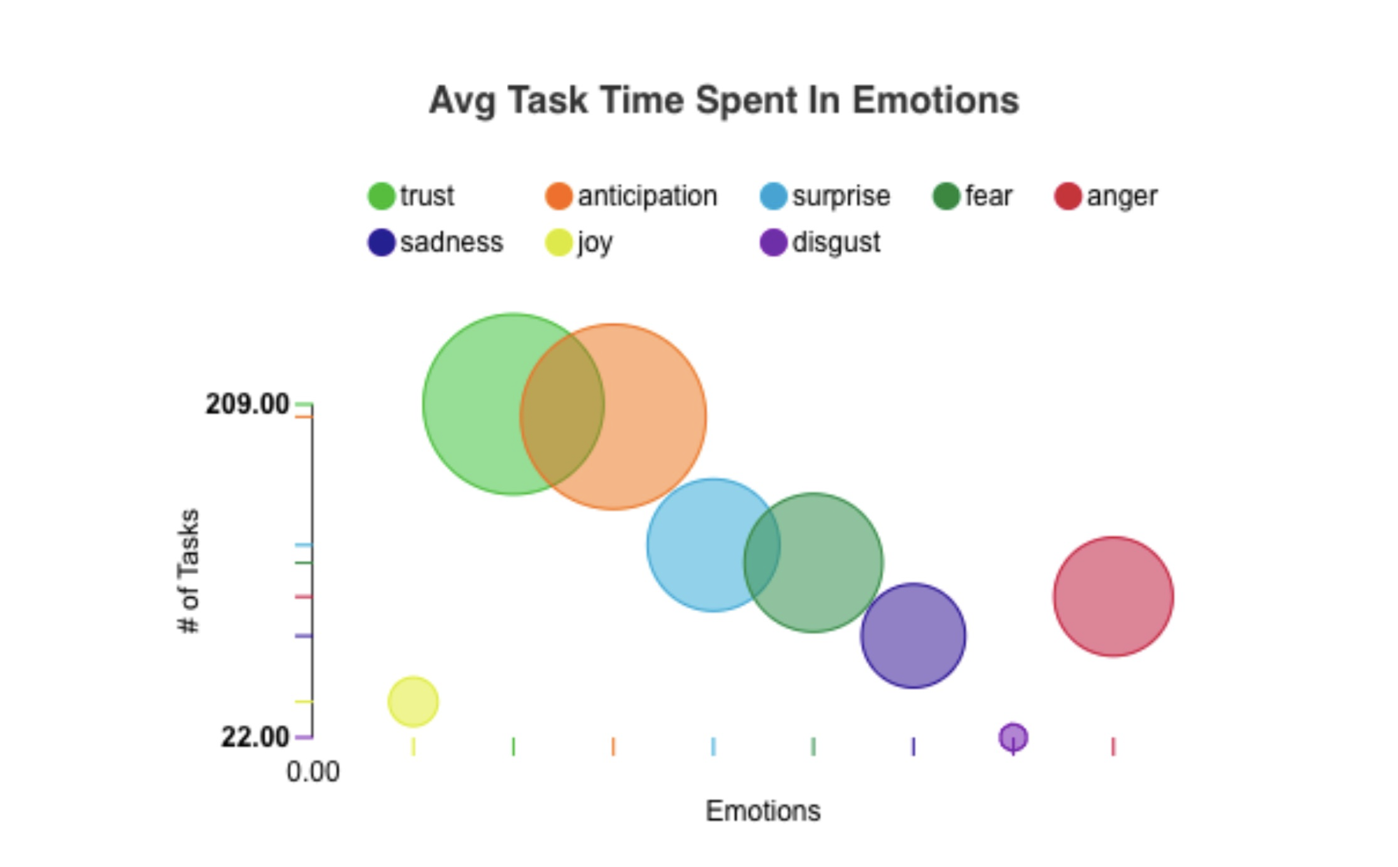 how to be more productive - emotions and productivity